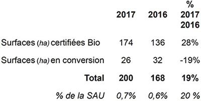 L'agriculture biologique en Guadeloupe. Voir descriptif détaillé ci-après
