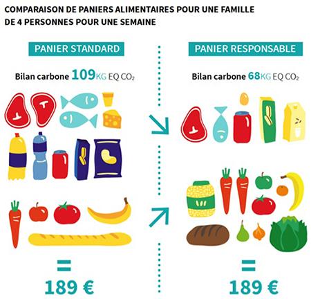 Comparaison de paniers alimentaires pour une famille de 4 personnes pour une semaine. Voir descriptif détaillé ci-après