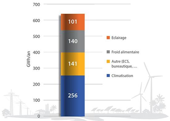 Consommations d'énergie du secteur tertiaire par poste consommateur. Voir descriptif détaillé ci-après