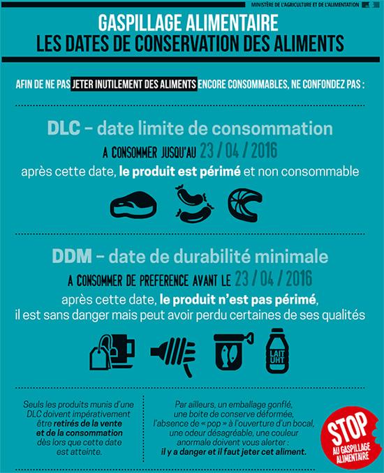 Gaspillage alimentaire : les dates de conservation des aliments. Voir descriptif détaillé ci-après