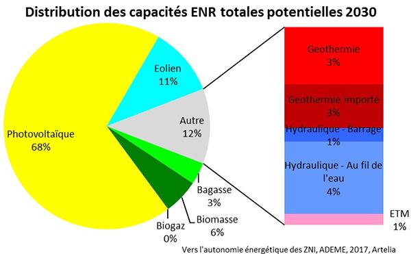 Distribution des capacités ENR totales potentielles 2030. Voir descriptif détaillé ci-après