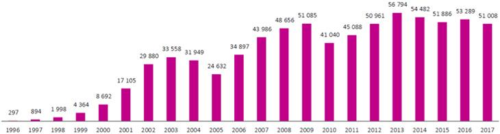Graphique de la production d'électricité à partir d'énergie éolienne depuis 1996 (en MWh). Voir descriptif détaillé ci-après