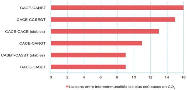 Liaisons entre intercommunalités les plus coûteuses en CO2 en Guadeloupe (en%). Voir descriptif détaillé ci-après