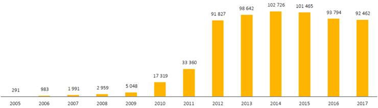 Graphique de la production d'électricité à partir d'énergie solaire photovoltaïque depuis2005 (en MWh). Voir descriptif détaillé ci-après