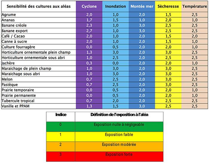 Profil de sensibilité aux aléas climatiques par culture. Voir descriptif détaillé ci-après
