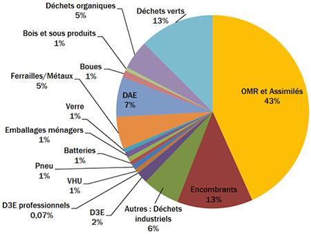 Répartition des déchets entrant dans les installations de traitement en2017, hors BTP. Descriptif détaillé ci-après