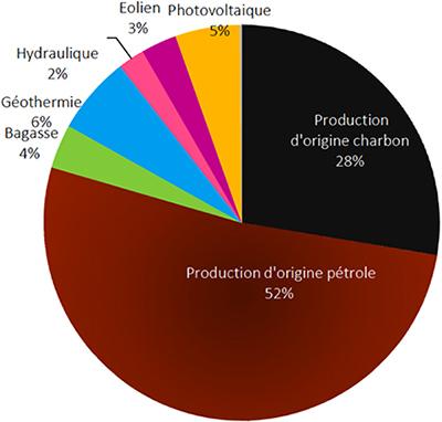 Répartition des énergies renouvelables en Guadeloupe. Voir descriptif détaillé ci-après