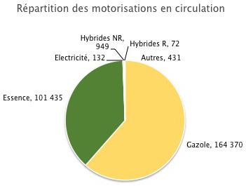 Répartition des motorisations en circulation. Voir descriptif détaillé ci-après