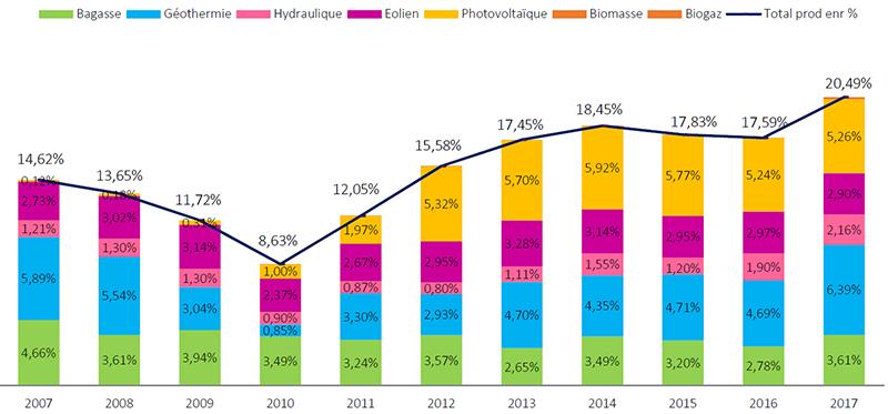 Répartition de la part de l'électricité produite à partir d'énergies renouvelables dans le mix électrique depuis2008. Voir descriptif détaillé ci-après