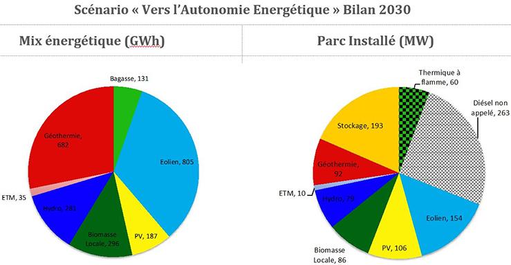 Scénario «Vers l'autonomie énergétique » bilan 2030. Voir descriptif détaillé ci-après