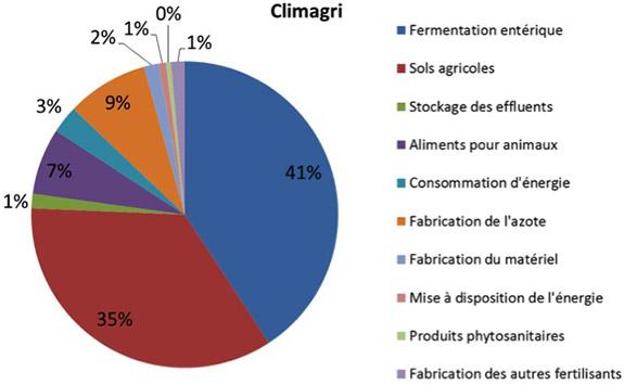 Les sources des émissions de gaz à effet de serre par l'agriculture. Voir descriptif détaillé ci-après