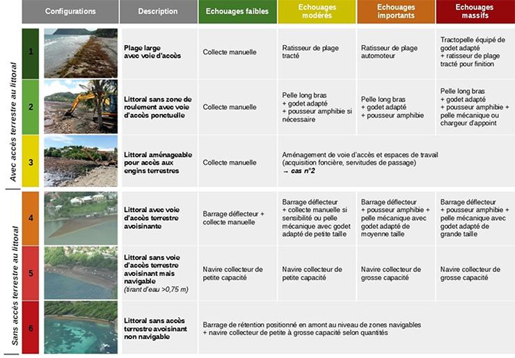 Tableau de recommandations d'utilisation dumatériel de collecte selon la configuration du site d'échouage et l'intensité des échouages. Voir descriptif détaillé ci-après